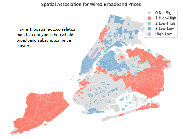 Spatial Correlation for Broadband Prices